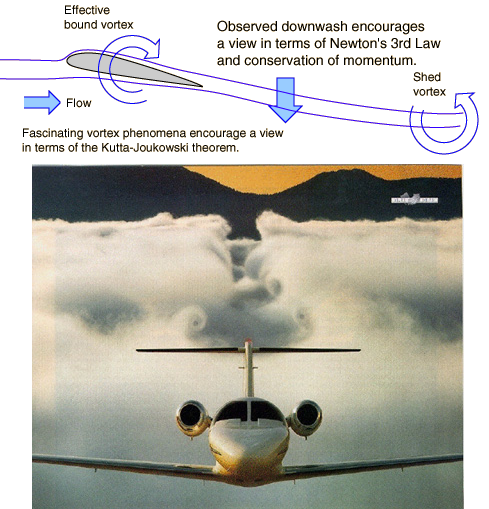 Dibujo20140117 downwash conservation momentum - kutta-joukowski theorem - airplane flight