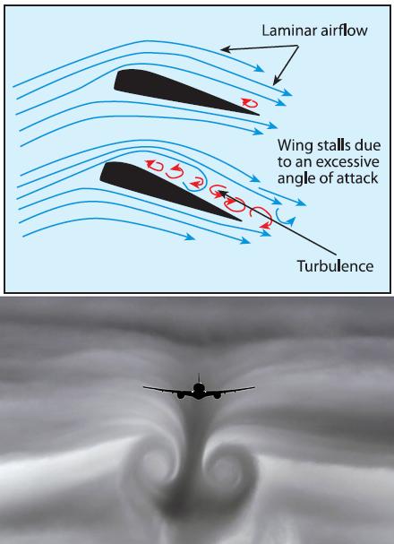 Dibujo20140117 turbulence - angle of atack - wing stall - airplane flight