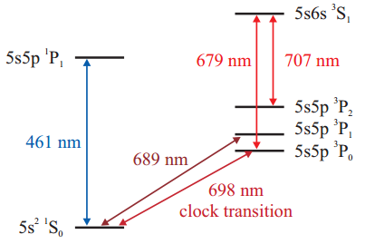 Dibujo20140122 Simplified level scheme of strontium -left- and scan across the clock transition -right