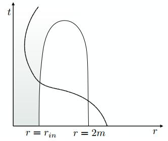 Dibujo20140128 Evaporating Plank star in Eddington-Finkelstein - carlo rovelli proposal