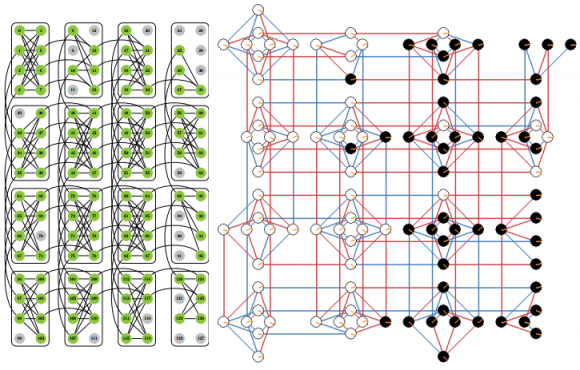 Dibujo20140128 chimera graph structure d-wave one - classical branching equilibria in supernode simulation