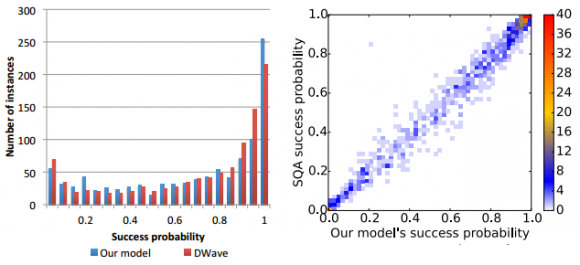 Dibujo20140128 histogram and scatterplot of the new classical model compared with d-wave
