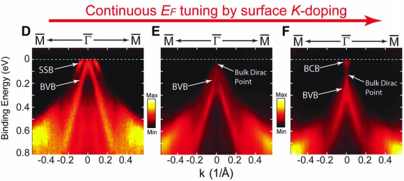 Dibujo140225 continuous ef tuning by surface k-doping - science mag
