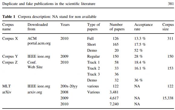 Dibujo140225 duplicate and fake publications in the scientific literature - scientometrics - springer