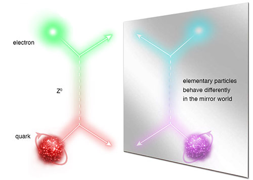 Dibujo20140205 parity violation - quarks - jefferson lab