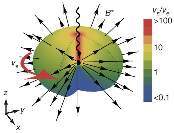 Dibujo20140209 schematic representation monopole creation process - nature