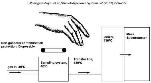 Dibujo20140209 scheme operation odor biomectrics analysis system - elsevier