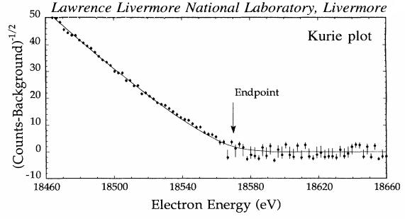 Dibujo20140210 LLNL experiment - 1995 - PRL