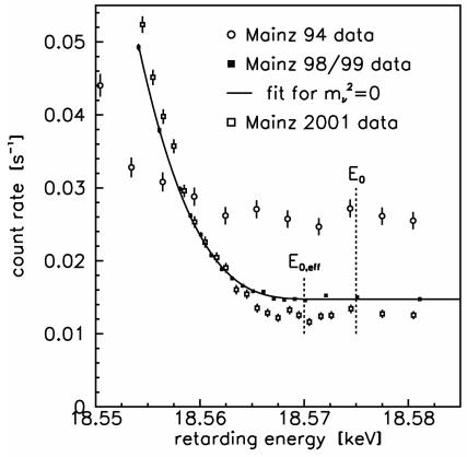 Dibujo20140210 Mainz data comparison - 94 data - 98-99 data - 2001 data