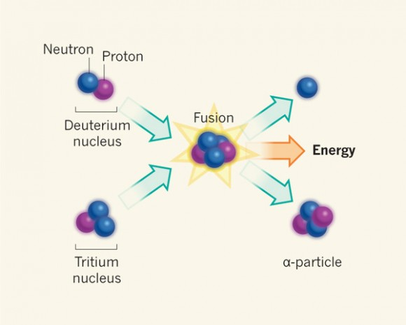 Dibujo20140214 deuterium - tritium fusion reaction - nature13057-f1