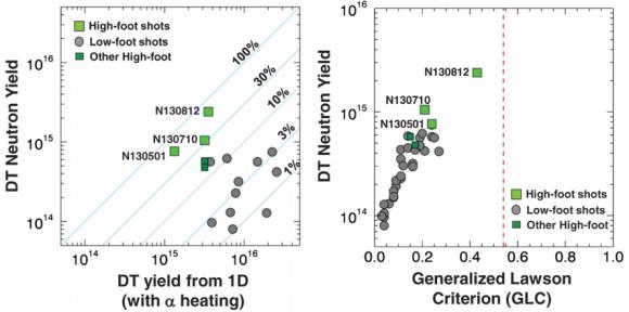 Dibujo20140216 neutron yield versus simulation - nif llnl