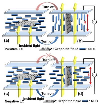 Dibujo20140223 electro-optic response of graphitic flake display