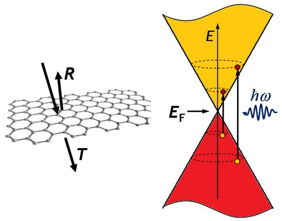 Dibujo20140223 graphene optical properties - graphene-photonics
