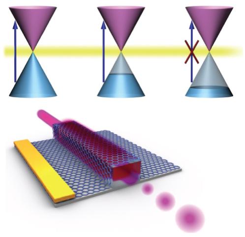 Dibujo20140223 graphene plasmonics - nature photonics