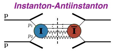 Dibujo20140302 sphaleron - instanton-antiinstanton in proton-proton collision