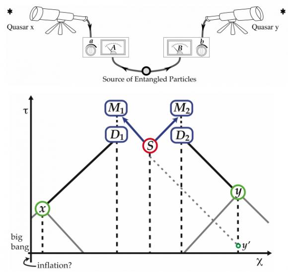 Dibujo20140306 cosmic bell experiment - schematics - prl aps