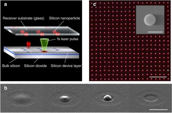 Dibujo20140309 Laser-printing process of Si nanoparticles - ncomms4402-f1