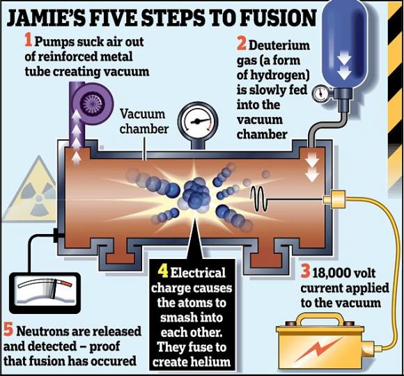 Dibujo20140309 jamie five steps to fusion