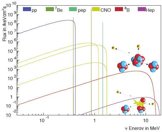 Dibujo20140411 solar neutrinos