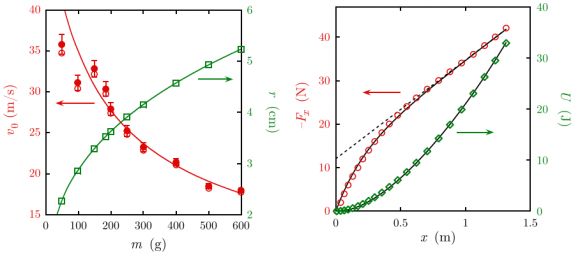 Dibujo20140413 measured nonlinear elastic force in newtons versus extension in meters for single elastic band - eur j phys