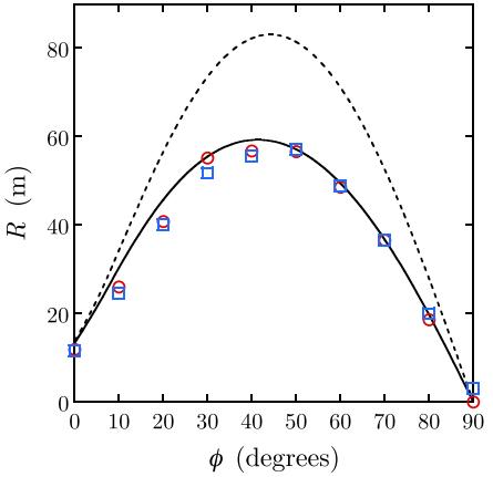 Dibujo20140413 measurements horizontal range versus launch angle for initial velocity - eur j phys