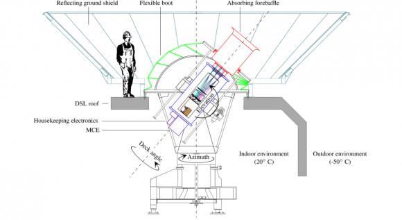 Dibujo20140417 bicep2 instrument design