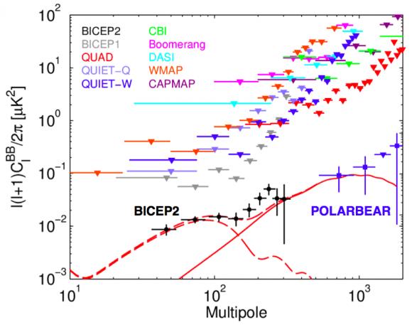 Dibujo20140417 bicep2 polarbear - bb spectrum