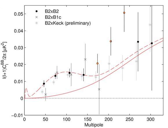 Dibujo20140418 more B2xB2 from bicep2 - b signal - comparison with theory