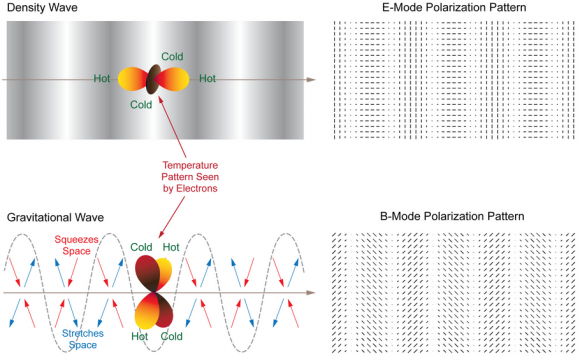 Dibujo20140423 density wave - e-mode - gravitational wave - b-mode - bicep2 visuals