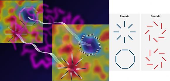 Dibujo20140423 e-mode - b-mode - polarization cmb