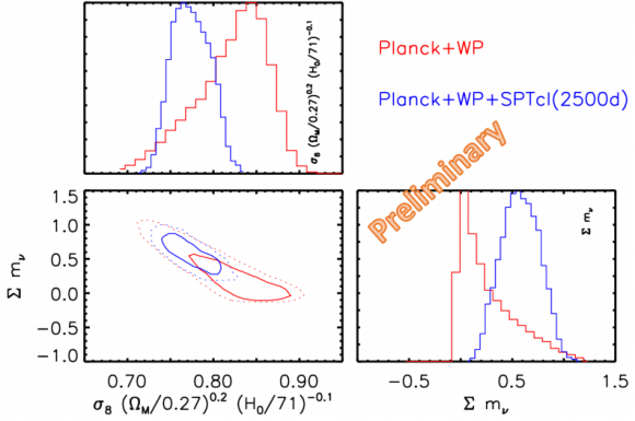 Dibujo20140425 Planck wp sptcl 2500d - neutrino masses - moriond