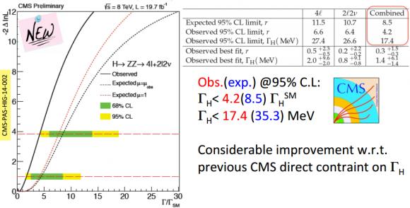 Dibujo20140425 higgs width - cms lhc cern - moriond