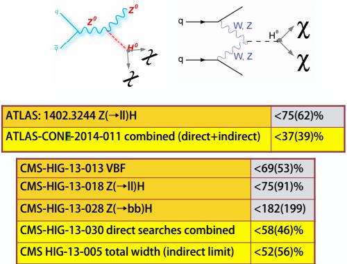 Dibujo20140425 invisible higgs - atlas lhc cern - moriond