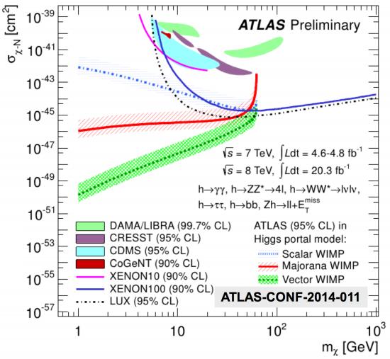 Dibujo20140425 invisible higgs - dark matter - atlas lhc cern - moriond