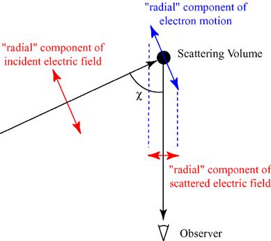 Dibujo20140304 Thomson scattering geometry - wikipedia