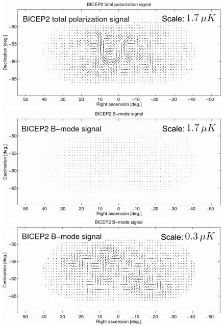 Dibujo20140403 BICEP2 - total polarization - b-mode signal same scale - b-mode signal smaller scale