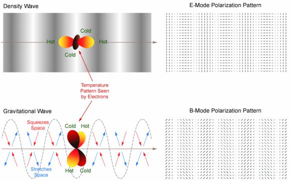 Dibujo20140403 density vs gravitational waves - e-mode vs b-mode polarization patterns - bicep2
