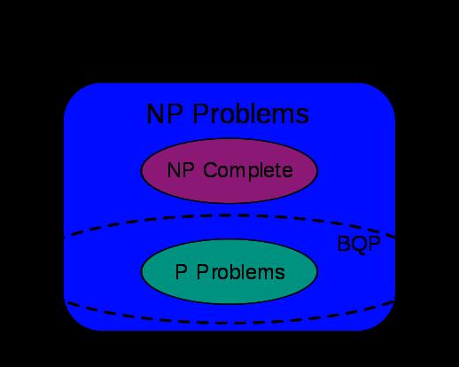 Dibujo20140410  BQP complexity class diagram
