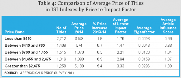 Dibujo20140413 comparison average price titles isi indexes by price to impact factor 2014