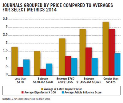 Dibujo20140413 journals grouped by price compared to averages for select metrics 2014