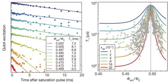 Dibujo20140417 Flux dependence of the fluxonium qubit measured by polarization saturation pulses - nature