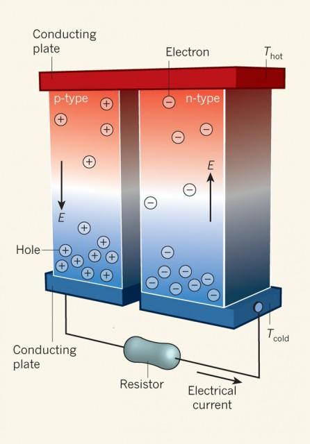 Dibujo20140417 Working principle of a thermoelectric generator - nature