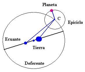Dibujo20140418 planeta - tierra - epiciclo - deferente - ecuante