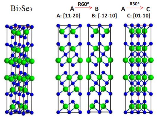 Dibujo20140420 bi2se3 ball-model - nature physics supplementary info