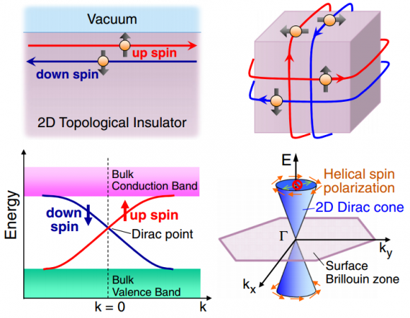 Dibujo20140420 edge and surface states of topological insulators with dirac dispersion - including 2d dirac cone due to the helical spin polarizacion - JPSJ