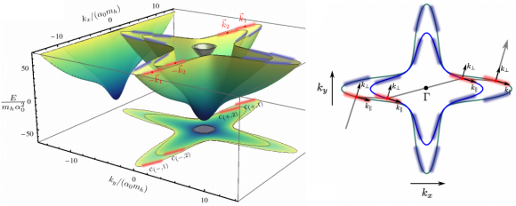 Dibujo20140421 spectrum effective two-band hamiltonian - arxiv