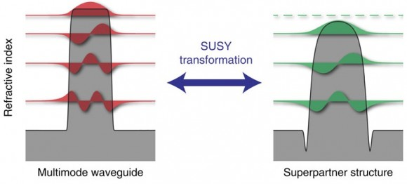 Dibujo20140423 supersymmetric transformation in optical structures - nature comm