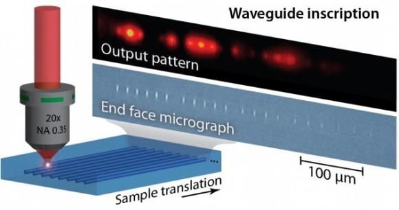 Dibujo20140430 waveguide inscription - femtosecond laser pulse - nature comm