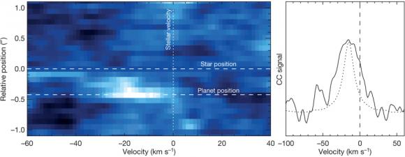 Dibujo20140501 Broadened cross-correlation signal of betaPictorisb. - nature