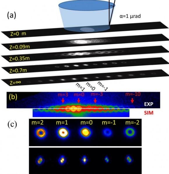 Dibujo20140501 electron vortex beam - phase hologram - appl phys lett